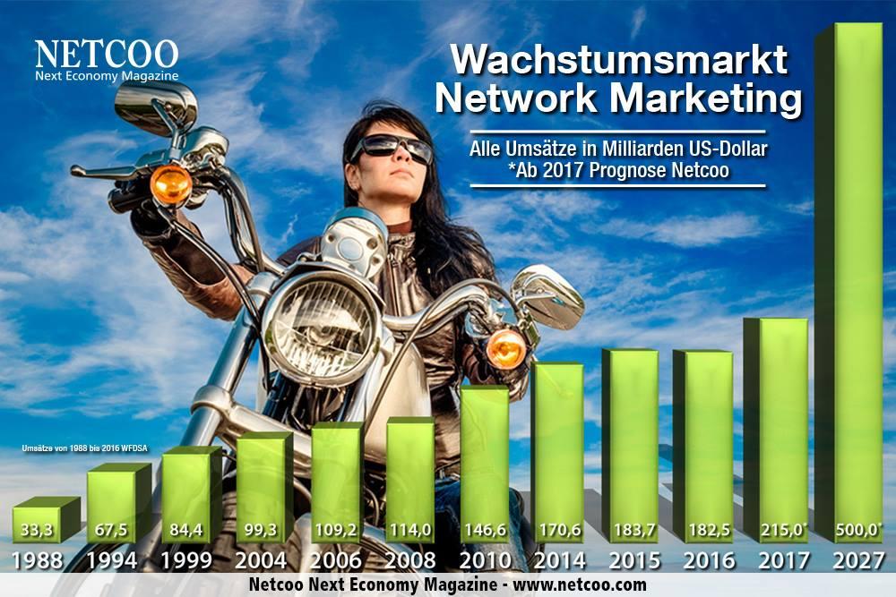 Networkmarketing Umsätze